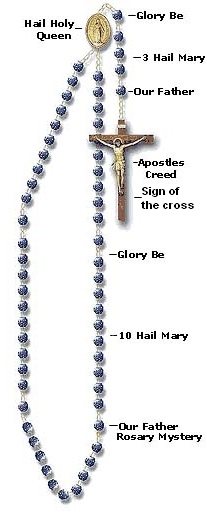 Holy Rosary diagram